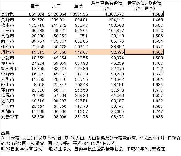 人口と乗用車保有台数