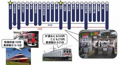 長野電鉄イメージ01